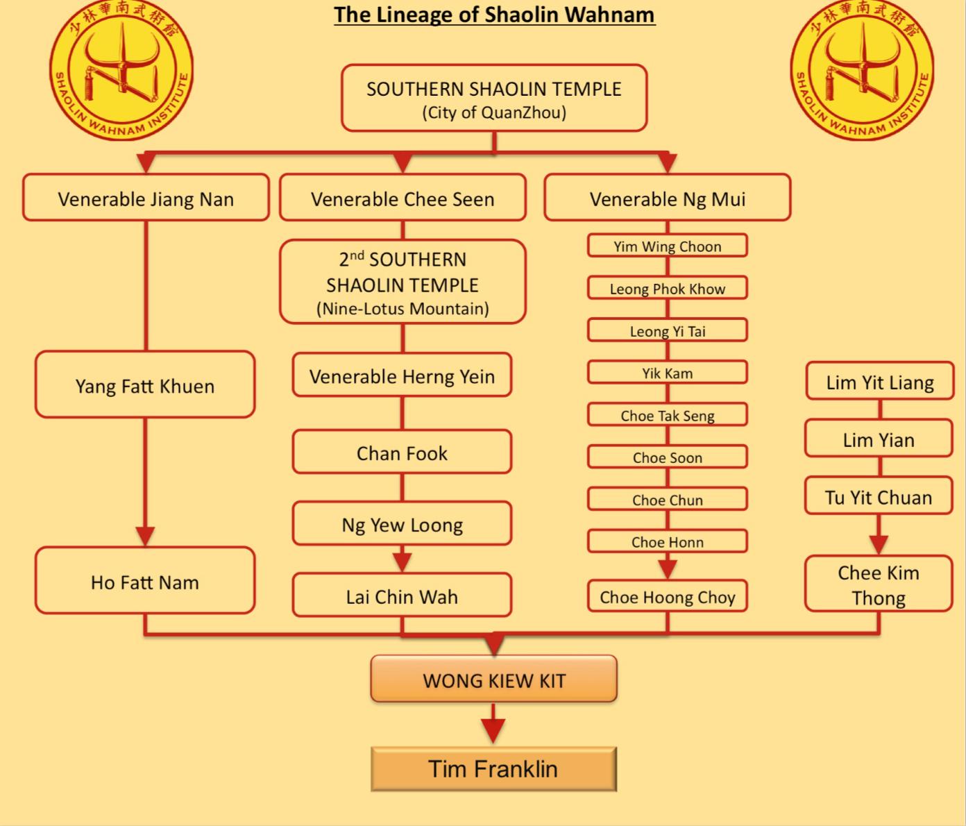 Shaolin Lineage